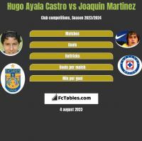 Hugo Ayala Castro vs Joaquin Martinez h2h player stats