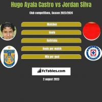 Hugo Ayala Castro vs Jordan Silva h2h player stats