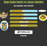 Hugo Ayala Castro vs Jorge Sanchez h2h player stats