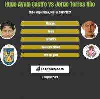 Hugo Ayala Castro vs Jorge Torres Nilo h2h player stats