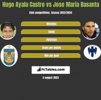 Hugo Ayala Castro vs Jose Maria Basanta h2h player stats