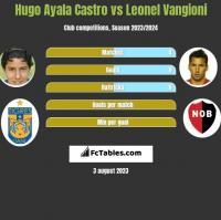 Hugo Ayala Castro vs Leonel Vangioni h2h player stats