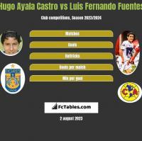 Hugo Ayala Castro vs Luis Fernando Fuentes h2h player stats