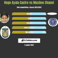 Hugo Ayala Castro vs Maxime Chanot h2h player stats