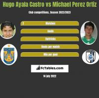 Hugo Ayala Castro vs Michael Perez Ortiz h2h player stats