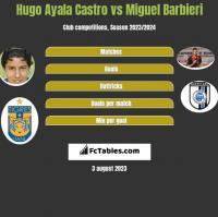 Hugo Ayala Castro vs Miguel Barbieri h2h player stats