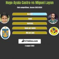 Hugo Ayala Castro vs Miguel Layun h2h player stats