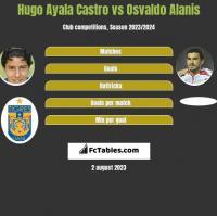 Hugo Ayala Castro vs Osvaldo Alanis h2h player stats