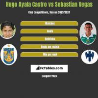 Hugo Ayala Castro vs Sebastian Vegas h2h player stats