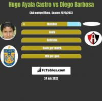 Hugo Ayala Castro vs Diego Barbosa h2h player stats