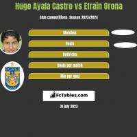 Hugo Ayala Castro vs Efrain Orona h2h player stats
