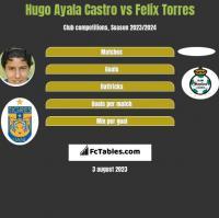 Hugo Ayala Castro vs Felix Torres h2h player stats