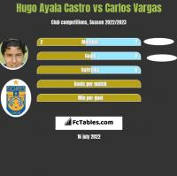 Hugo Ayala Castro vs Carlos Vargas h2h player stats