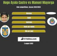 Hugo Ayala Castro vs Manuel Mayorga h2h player stats