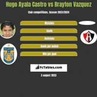 Hugo Ayala Castro vs Brayton Vazquez h2h player stats