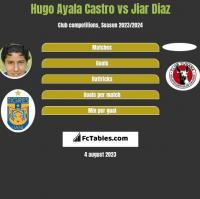 Hugo Ayala Castro vs Jiar Diaz h2h player stats