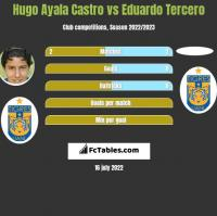 Hugo Ayala Castro vs Eduardo Tercero h2h player stats