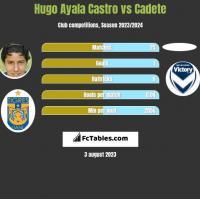 Hugo Ayala Castro vs Cadete h2h player stats
