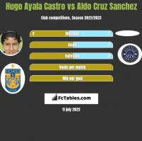 Hugo Ayala Castro vs Aldo Cruz Sanchez h2h player stats