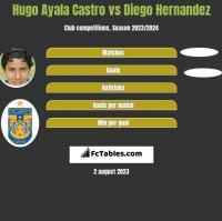 Hugo Ayala Castro vs Diego Hernandez h2h player stats