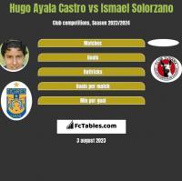 Hugo Ayala Castro vs Ismael Solorzano h2h player stats
