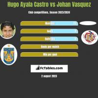 Hugo Ayala Castro vs Johan Vasquez h2h player stats