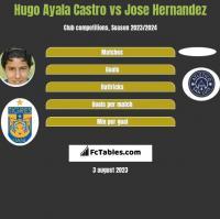 Hugo Ayala Castro vs Jose Hernandez h2h player stats