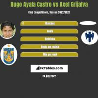 Hugo Ayala Castro vs Axel Grijalva h2h player stats