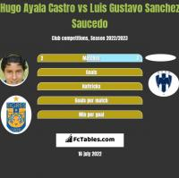 Hugo Ayala Castro vs Luis Gustavo Sanchez Saucedo h2h player stats