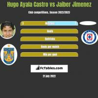 Hugo Ayala Castro vs Jaiber Jimenez h2h player stats