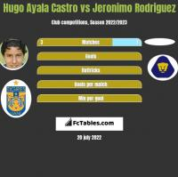 Hugo Ayala Castro vs Jeronimo Rodriguez h2h player stats