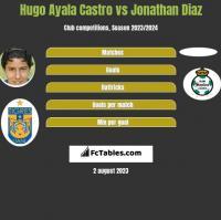 Hugo Ayala Castro vs Jonathan Diaz h2h player stats