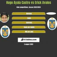 Hugo Ayala Castro vs Erick Avalos h2h player stats