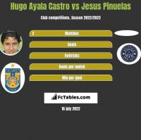 Hugo Ayala Castro vs Jesus Pinuelas h2h player stats