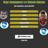 Hugo Campagnaro vs Antonio Balzano h2h player stats