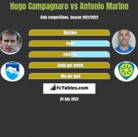 Hugo Campagnaro vs Antonio Marino h2h player stats