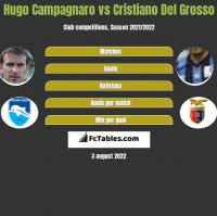 Hugo Campagnaro vs Cristiano Del Grosso h2h player stats