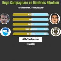 Hugo Campagnaro vs Dimitrios Nikolaou h2h player stats