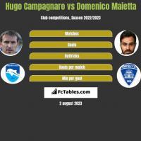 Hugo Campagnaro vs Domenico Maietta h2h player stats