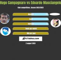 Hugo Campagnaro vs Edoardo Masciangelo h2h player stats