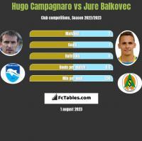 Hugo Campagnaro vs Jure Balkovec h2h player stats