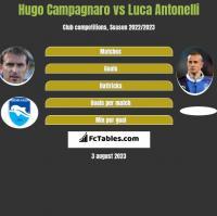 Hugo Campagnaro vs Luca Antonelli h2h player stats
