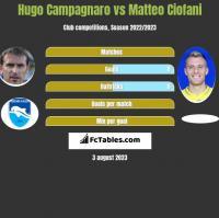 Hugo Campagnaro vs Matteo Ciofani h2h player stats