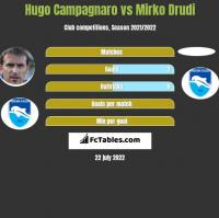 Hugo Campagnaro vs Mirko Drudi h2h player stats