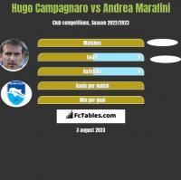 Hugo Campagnaro vs Andrea Marafini h2h player stats