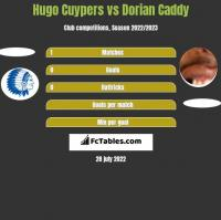 Hugo Cuypers vs Dorian Caddy h2h player stats