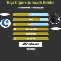 Hugo Cuypers vs Joseph Mendes h2h player stats