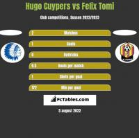 Hugo Cuypers vs Felix Tomi h2h player stats