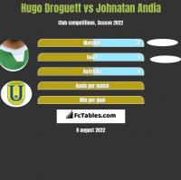 Hugo Droguett vs Johnatan Andia h2h player stats