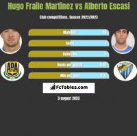 Hugo Fraile Martinez vs Alberto Escasi h2h player stats